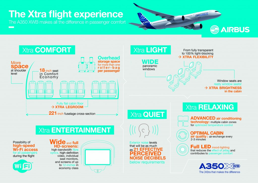 A350 XWB - Infographic - Flight Experience